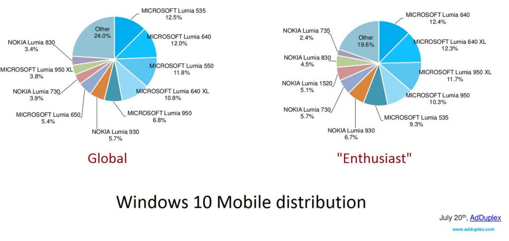 adduplex-windows-10-distribution
